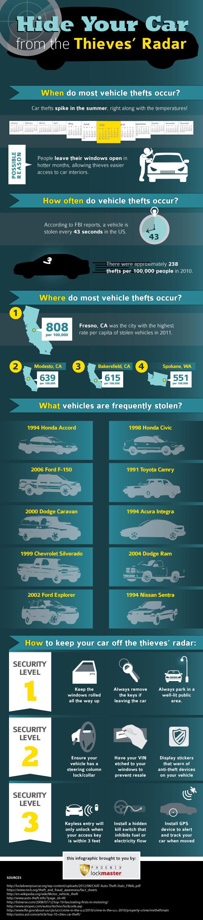 Car Theft and Security in the USA